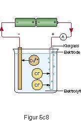 Hvilken hovedtype av kjemiske reaksjoner foregår i batterier